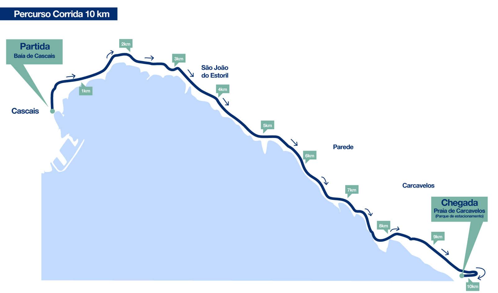 linha de cascais mapa Corrida da Linha Médis 2016 – Xistarca linha de cascais mapa